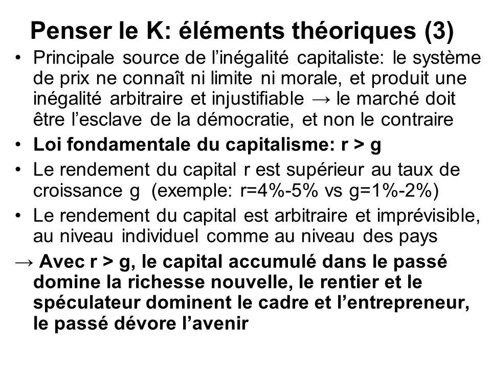 Penser le K: éléments théoriques (3) Principale source de linégalité capitaliste: le système de prix ne connaît ni limite ni morale, et produit une in