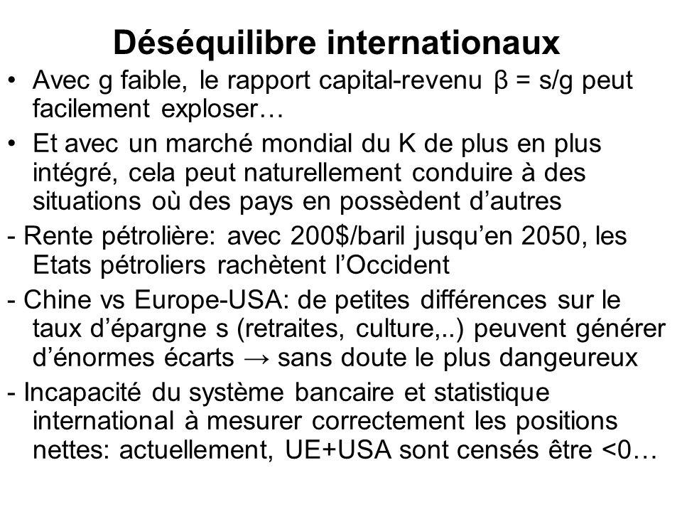 Déséquilibre internationaux Avec g faible, le rapport capital-revenu β = s/g peut facilement exploser… Et avec un marché mondial du K de plus en plus