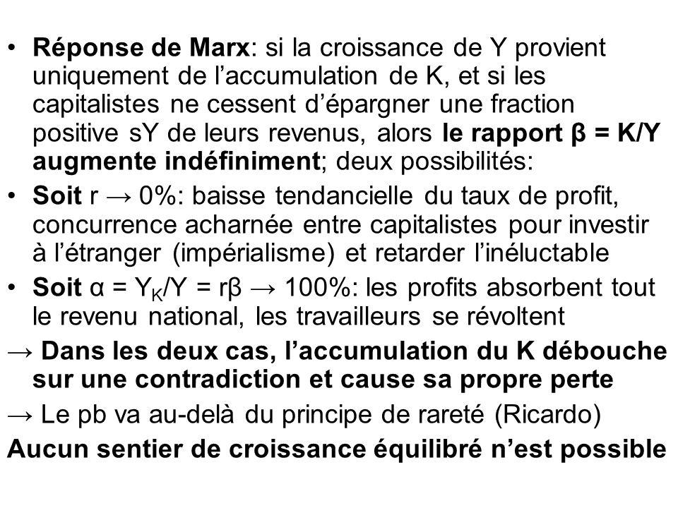 Réponse de Marx: si la croissance de Y provient uniquement de laccumulation de K, et si les capitalistes ne cessent dépargner une fraction positive sY