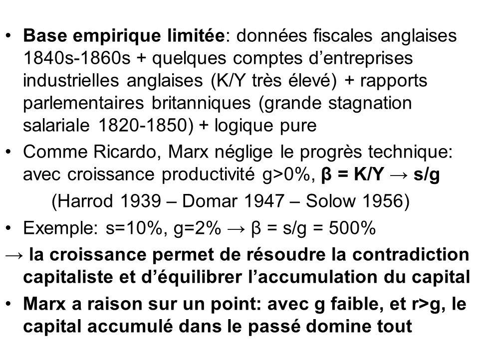 Base empirique limitée: données fiscales anglaises 1840s-1860s + quelques comptes dentreprises industrielles anglaises (K/Y très élevé) + rapports par