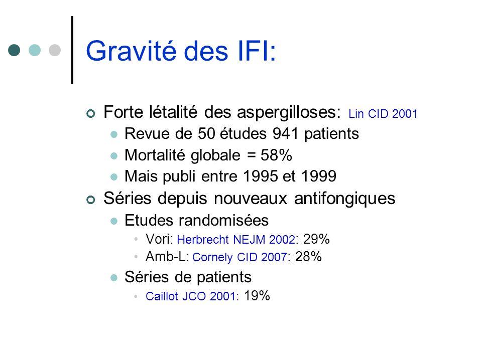 Gravité des IFI: Forte létalité des aspergilloses: Lin CID 2001 Revue de 50 études 941 patients Mortalité globale = 58% Mais publi entre 1995 et 1999