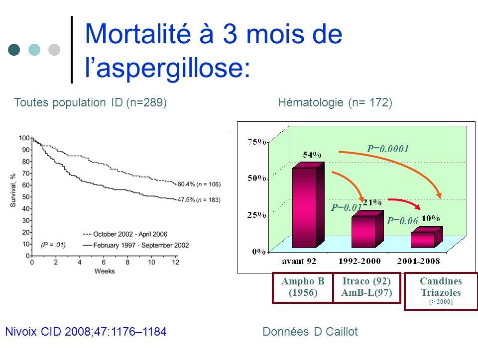 Mortalité à 3 mois de laspergillose: Itraco (92) AmB-L(97) Candines Triazoles (> 2000) Ampho B (1956) P=0.01 P=0.06 P=0.0001 Données D CaillotNivoix C