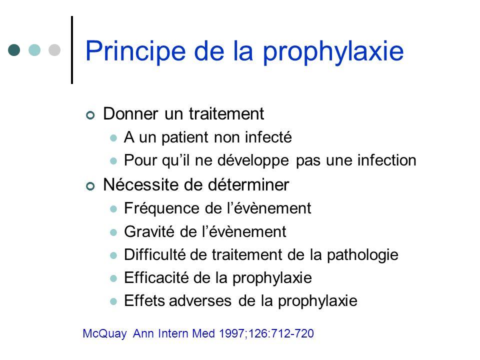 Principe de la prophylaxie Donner un traitement A un patient non infecté Pour quil ne développe pas une infection Nécessite de déterminer Fréquence de