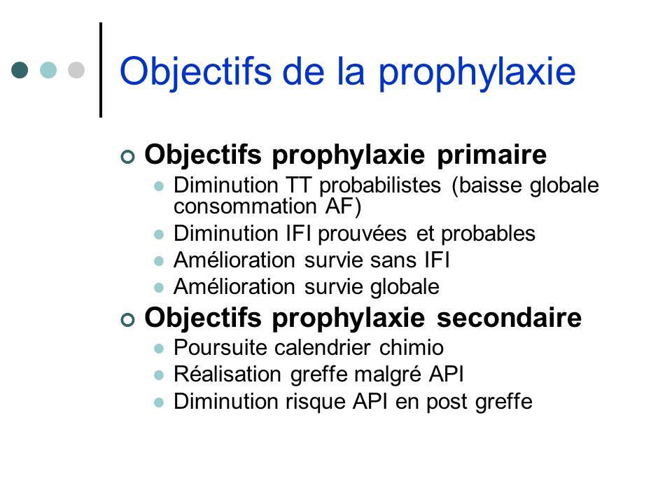 Objectifs de la prophylaxie Objectifs prophylaxie primaire Diminution TT probabilistes (baisse globale consommation AF) Diminution IFI prouvées et pro