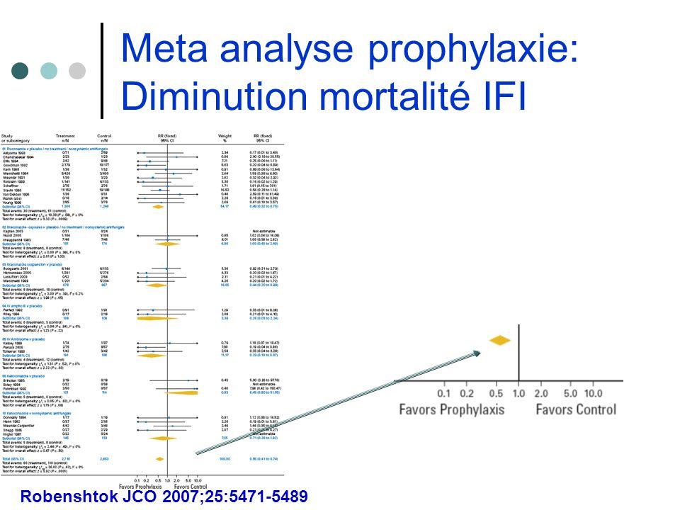 Meta analyse prophylaxie: Diminution mortalité IFI Robenshtok JCO 2007;25:5471-5489