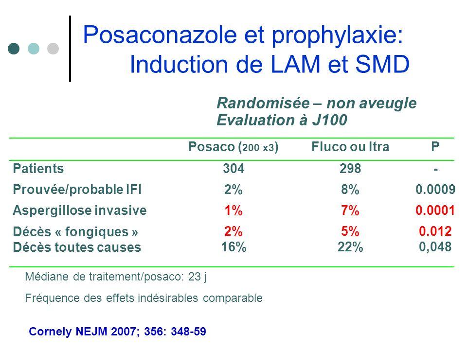 Patients Prouvée/probable IFI Aspergillose invasive Décès « fongiques » Décès toutes causes Posaco ( 200 x3 ) 304 2% 1% 2% 16% Fluco ou Itra 298 8% 7%