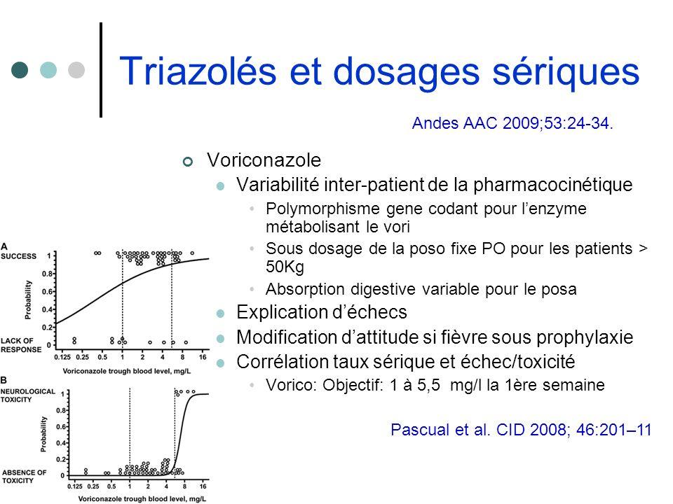 Triazolés et dosages sériques Voriconazole Variabilité inter-patient de la pharmacocinétique Polymorphisme gene codant pour lenzyme métabolisant le vo