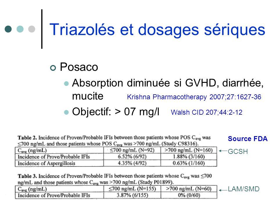 Triazolés et dosages sériques Posaco Absorption diminuée si GVHD, diarrhée, mucite Objectif: > 07 mg/l Krishna Pharmacotherapy 2007;27:1627-36 Source
