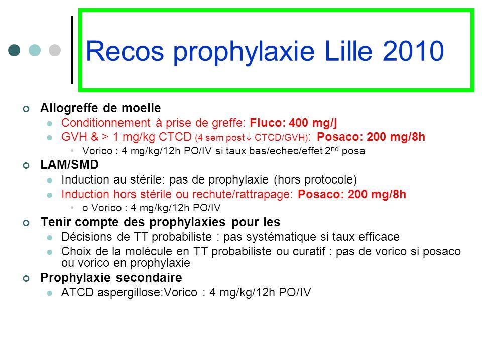 Recos prophylaxie Lille 2010 Allogreffe de moelle Conditionnement à prise de greffe: Fluco: 400 mg/j GVH & > 1 mg/kg CTCD (4 sem post CTCD/GVH) : Posa