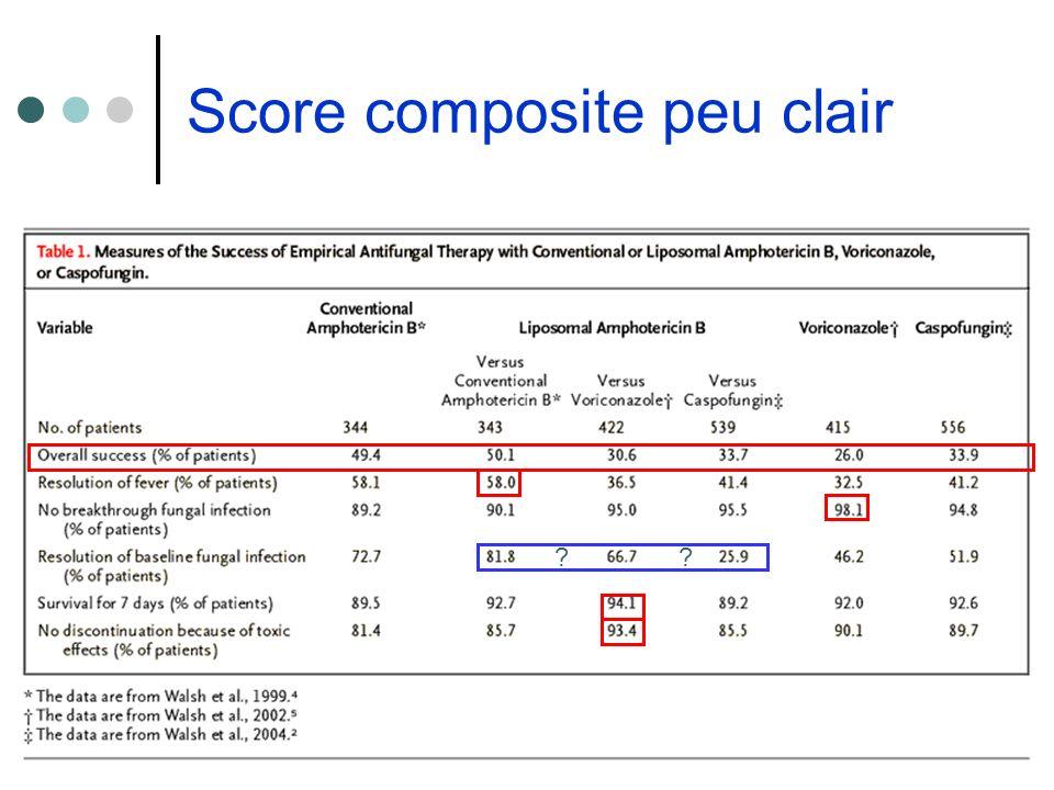 Score composite peu clair ??