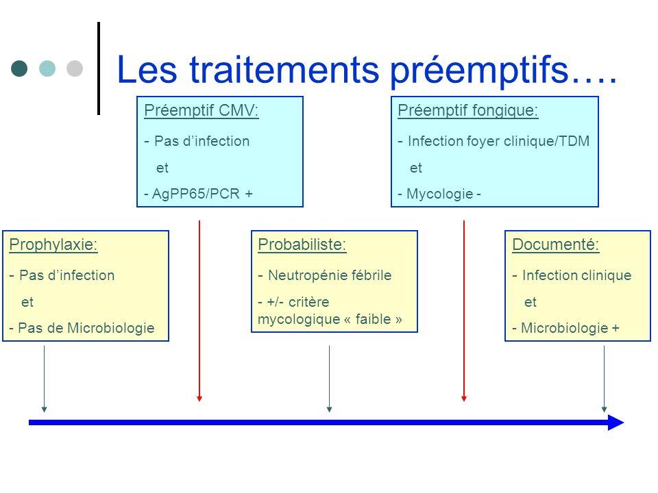 Les traitements préemptifs…. Documenté: - Infection clinique et - Microbiologie + Prophylaxie: - Pas dinfection et - Pas de Microbiologie Probabiliste