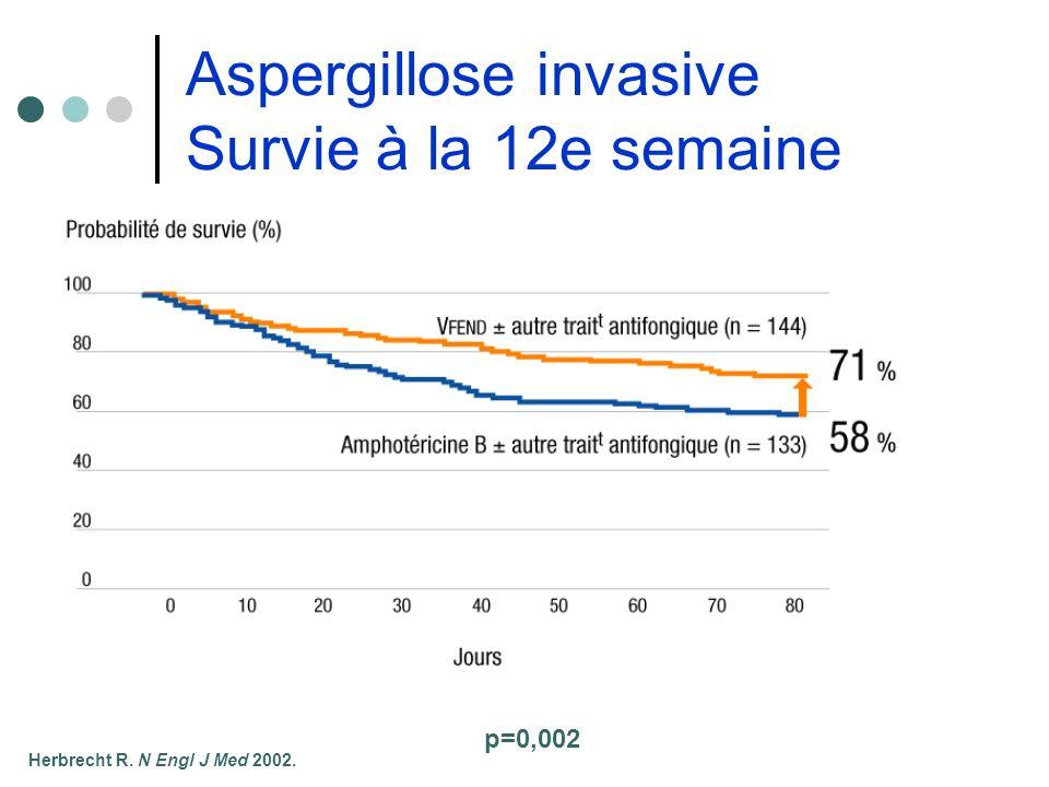 Aspergillose invasive Survie à la 12e semaine Herbrecht R. N Engl J Med 2002. p=0,002