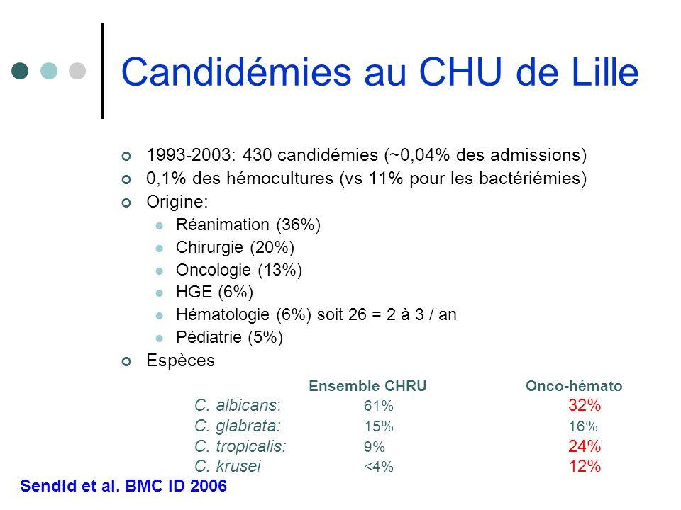 Candidémies au CHU de Lille 1993-2003: 430 candidémies (~0,04% des admissions) 0,1% des hémocultures (vs 11% pour les bactériémies) Origine: Réanimati
