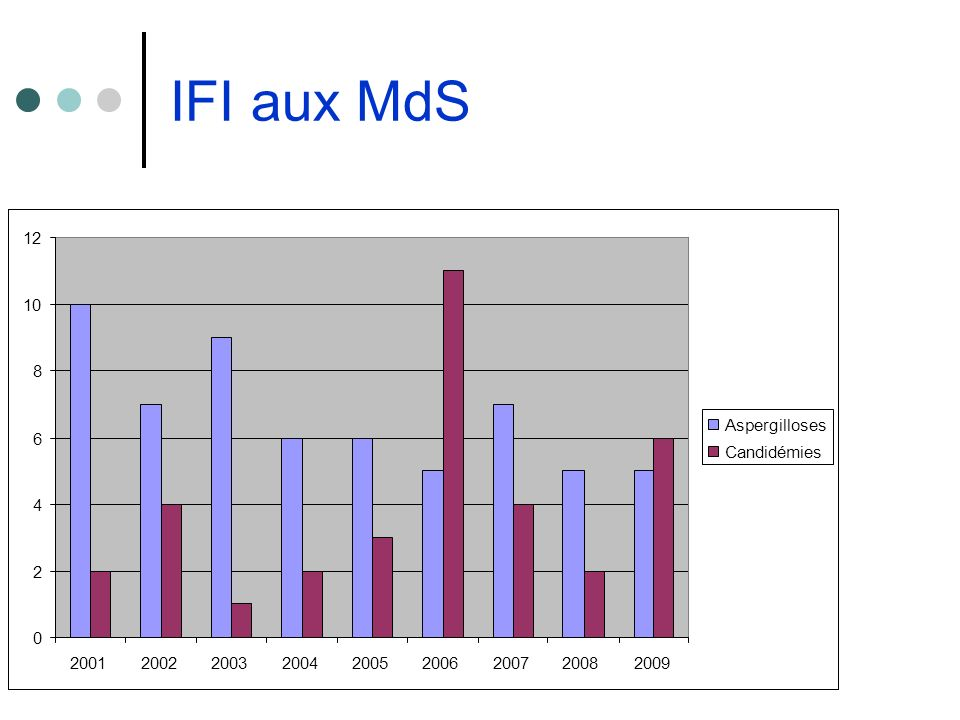 IFI aux MdS 0 2 4 6 8 10 12 200120022003200420052006200720082009 Aspergilloses Candidémies