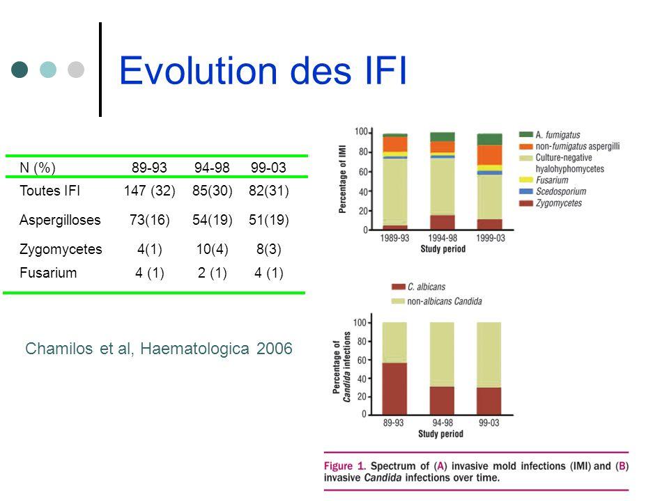 Evolution des IFI Chamilos et al, Haematologica 2006 N (%)89-9394-9899-03 Toutes IFI147 (32)85(30)82(31) Aspergilloses73(16)54(19)51(19) Zygomycetes4(