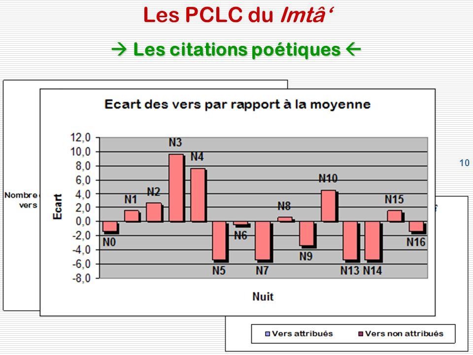 10 Les citations poétiques Les PCLC du Imtâ Les citations poétiques