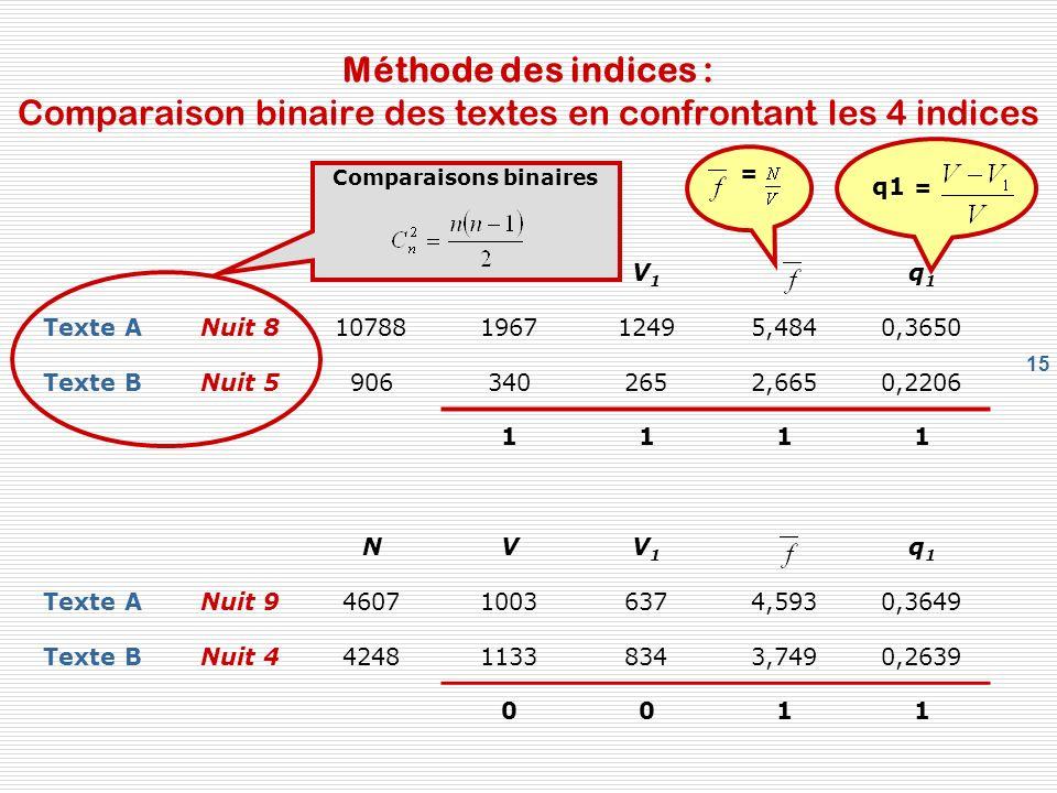 15 Méthode des indices : Comparaison binaire des textes en confrontant les 4 indices NVV1V1 q1q1 Texte ANuit 810788196712495,4840,3650 Texte BNuit 59063402652,6650,2206 1111 NVV1V1 q1q1 Texte ANuit 9460710036374,5930,3649 Texte BNuit 4424811338343,7490,2639 0011 Comparaisons binaires = q1 =