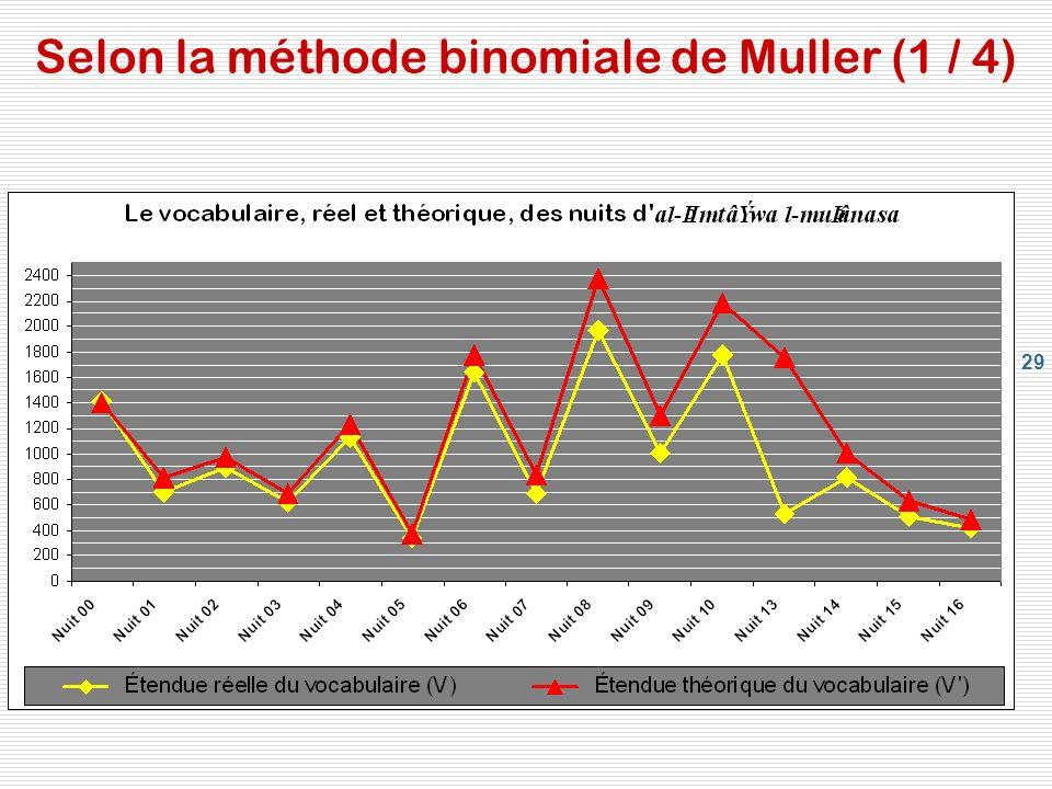 29 Selon la méthode binomiale de Muller (1 / 4)