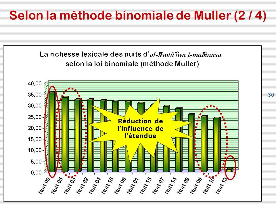 30 Selon la méthode binomiale de Muller (2 / 4) Réduction de linfluence de létendue