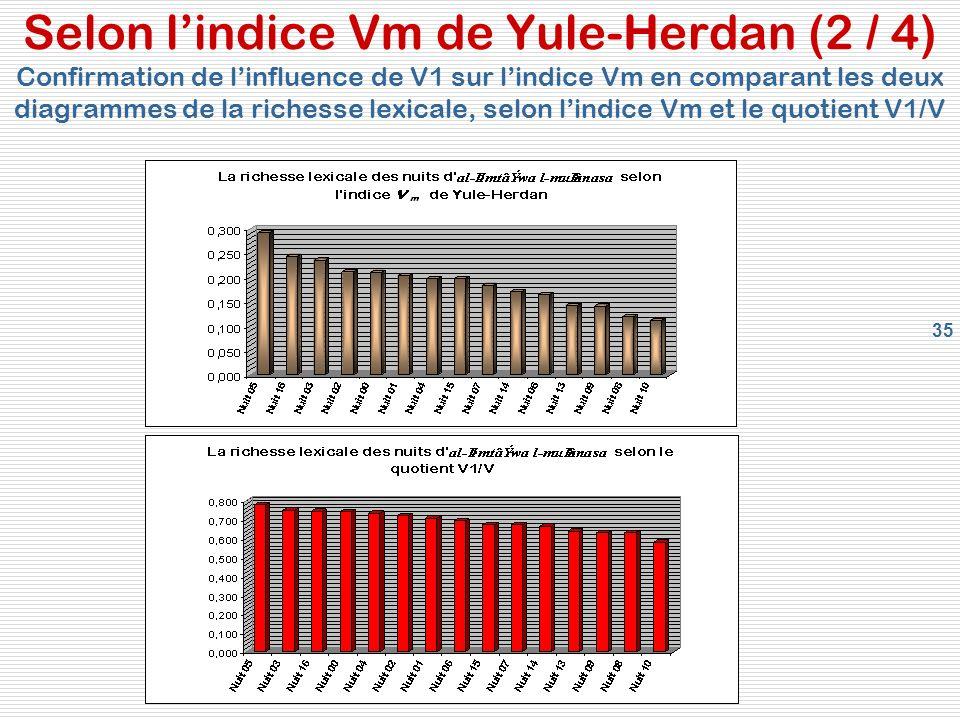 35 Selon lindice Vm de Yule-Herdan (2 / 4) Confirmation de linfluence de V1 sur lindice Vm en comparant les deux diagrammes de la richesse lexicale, selon lindice Vm et le quotient V1/V
