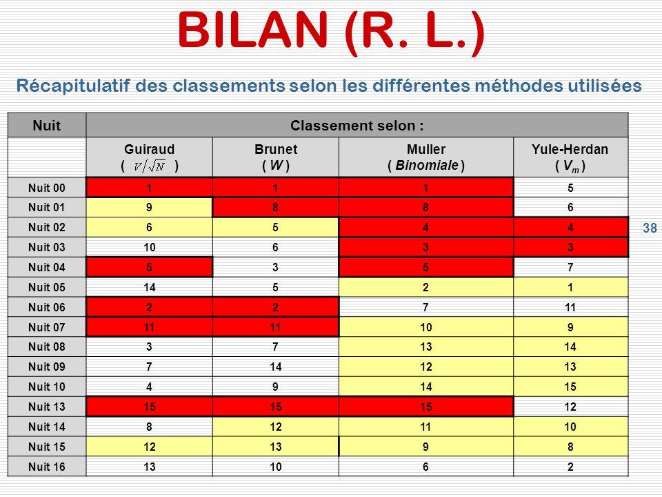 38 BILAN (R.