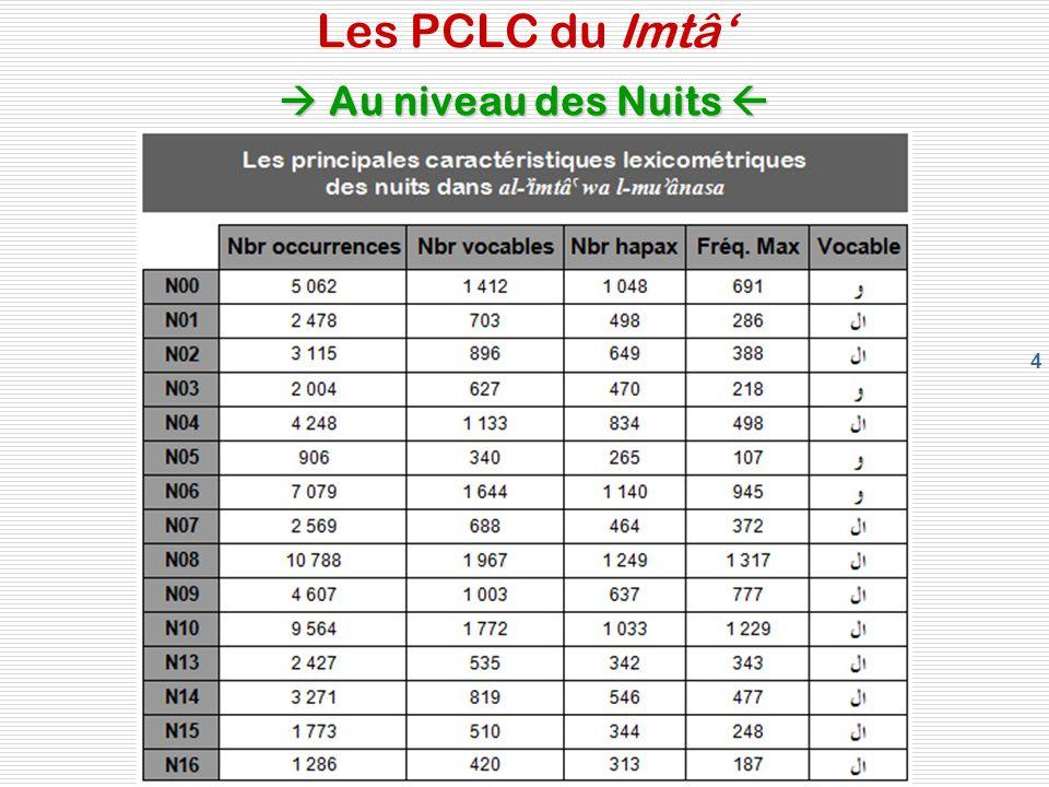 55 Catégories lexicales au niveau des nuits Les catégories lexicales Catégories lexicales au niveau des nuits