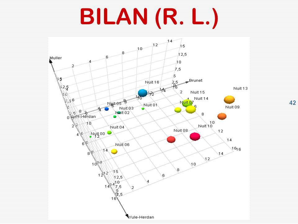 42 BILAN (R. L.)