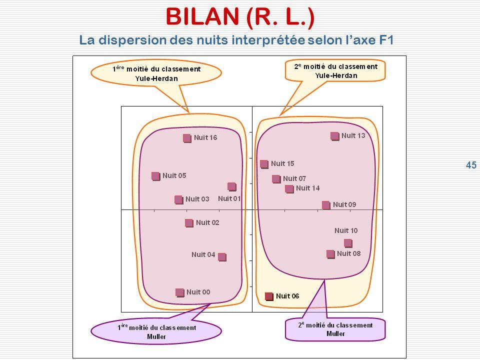 45 BILAN (R. L.) La dispersion des nuits interprétée selon laxe F1