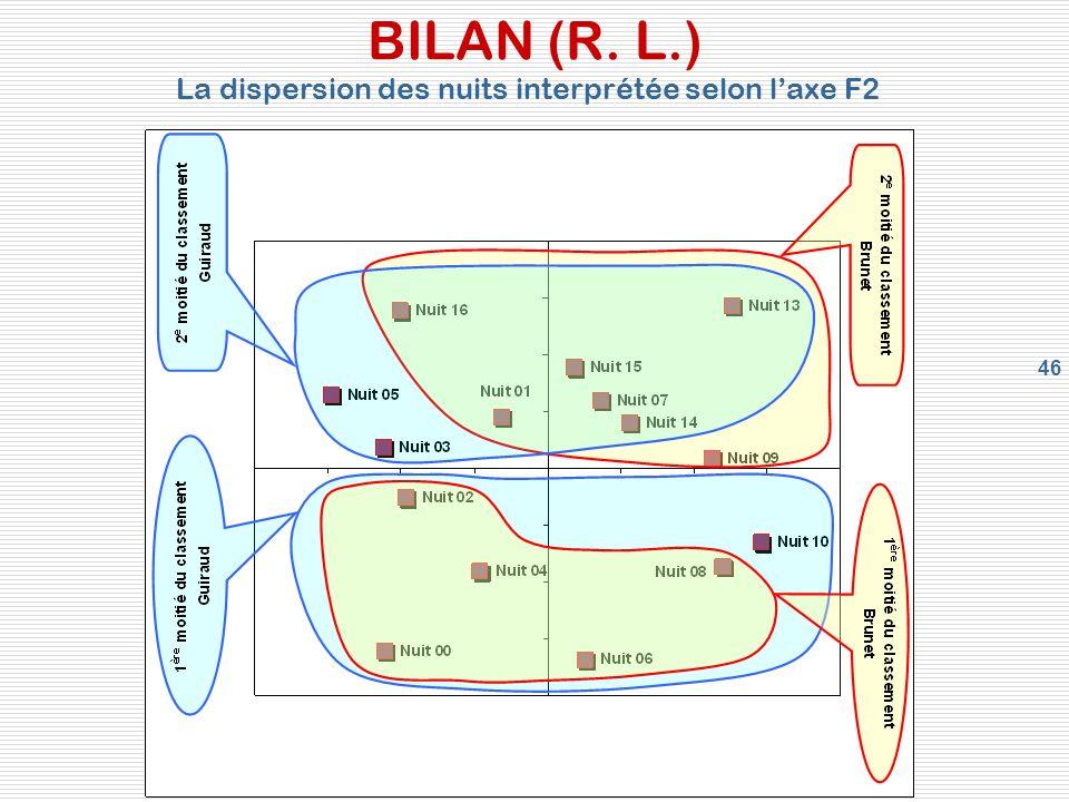 46 BILAN (R. L.) La dispersion des nuits interprétée selon laxe F2