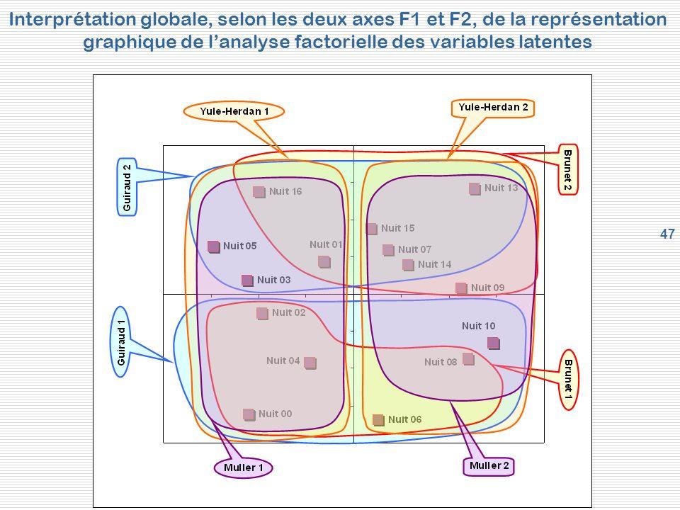 47 Interprétation globale, selon les deux axes F1 et F2, de la représentation graphique de lanalyse factorielle des variables latentes