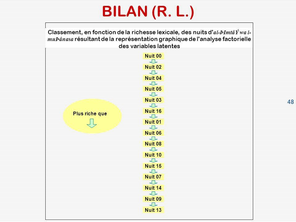 48 BILAN (R.