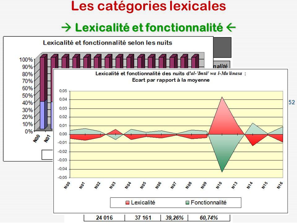 52 Lexicalité et fonctionnalité Les catégories lexicales Lexicalité et fonctionnalité