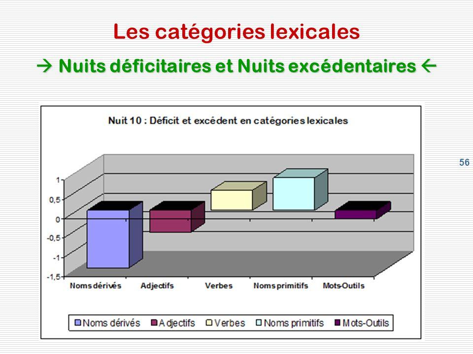 56 Nuits déficitaires et Nuits excédentaires Les catégories lexicales Nuits déficitaires et Nuits excédentaires