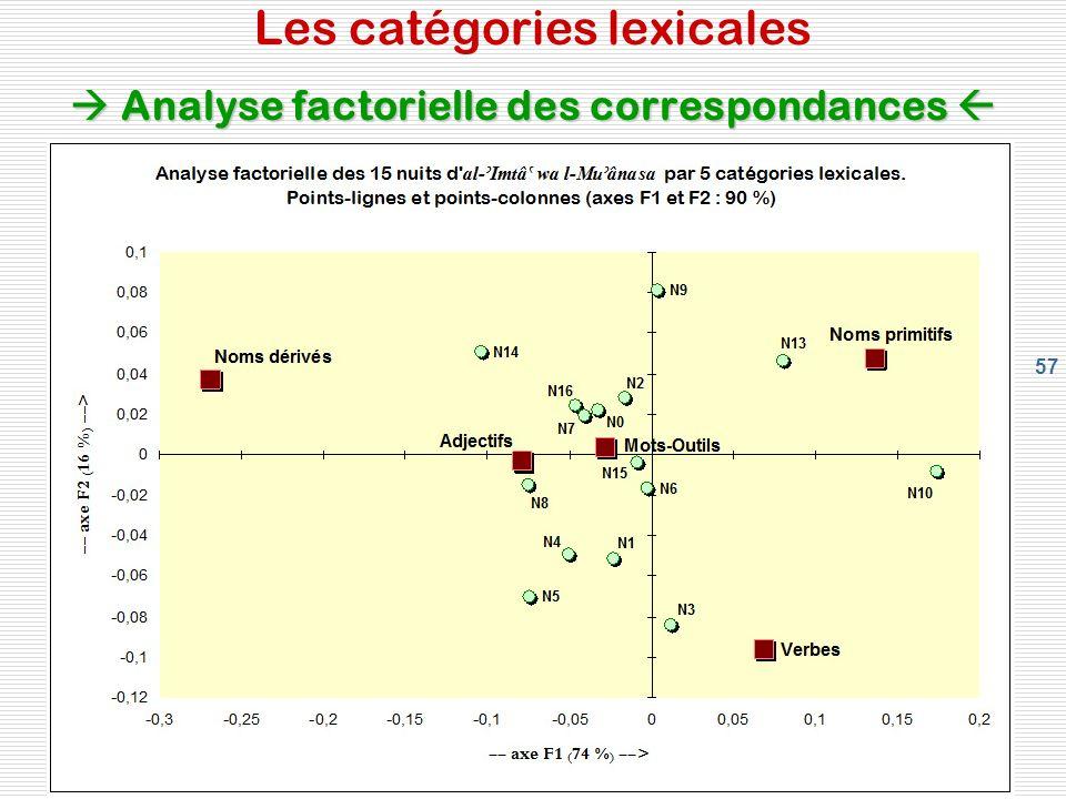 57 Analyse factorielle des correspondances Les catégories lexicales Analyse factorielle des correspondances