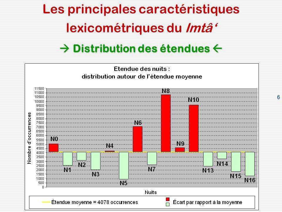 6 Distribution des étendues Les principales caractéristiques lexicométriques du Imtâ Distribution des étendues