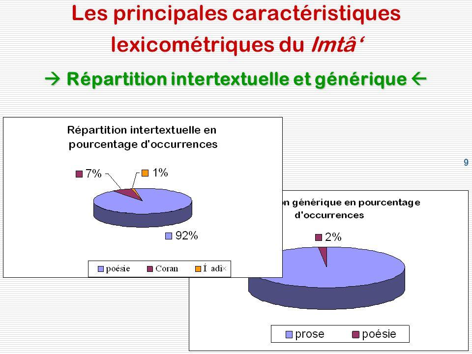 9 Répartition intertextuelle et générique Les principales caractéristiques lexicométriques du Imtâ Répartition intertextuelle et générique