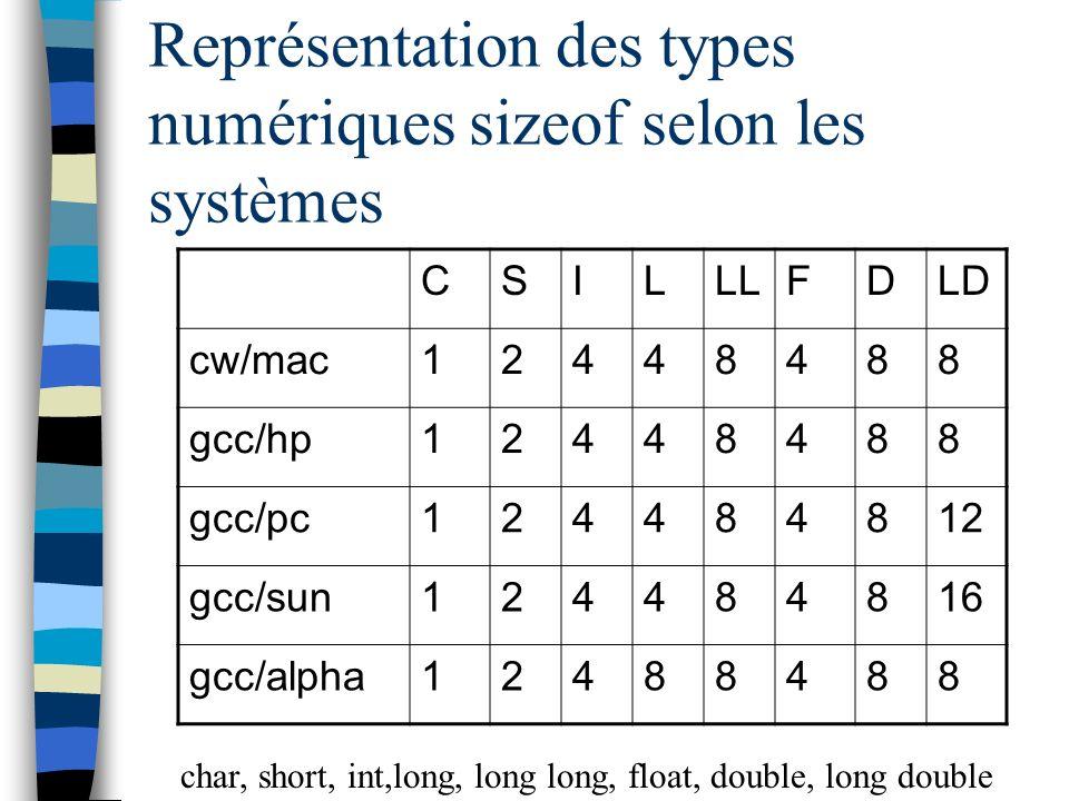 Représentation des types numériques sizeof selon les systèmes CSILLLFDLD cw/mac12448488 gcc/hp12448488 gcc/pc124484812 gcc/sun124484816 gcc/alpha12488