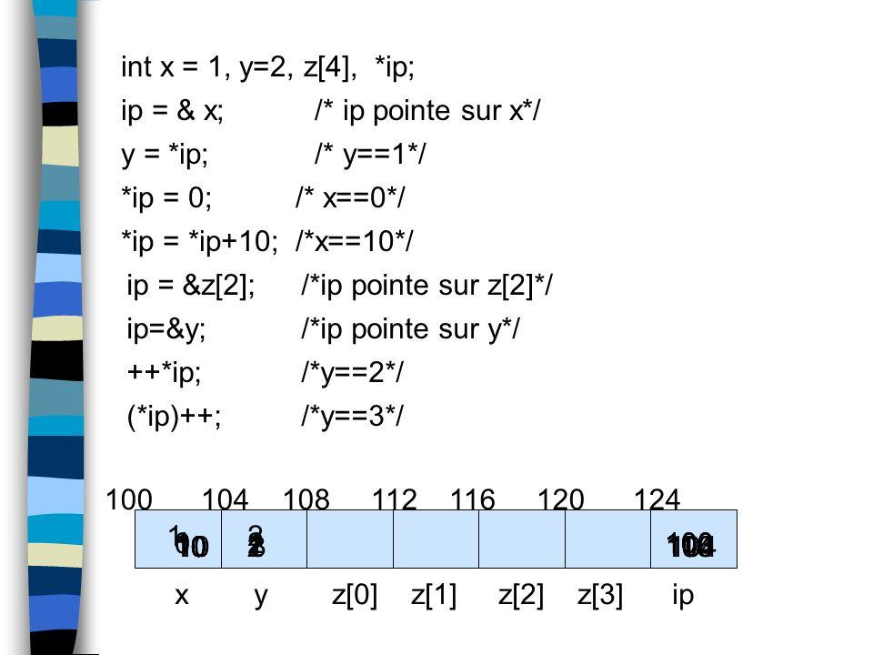 int x = 1, y=2, z[4], *ip; ip = & x; /* ip pointe sur x*/ y = *ip; /* y==1*/ *ip = 0;/* x==0*/ *ip = *ip+10;/*x==10*/ ip = &z[2];/*ip pointe sur z[2]*