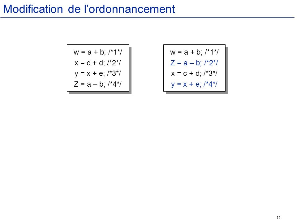11 Modification de lordonnancement w = a + b; /*1*/ x = c + d; /*2*/ y = x + e; /*3*/ Z = a – b; /*4*/ w = a + b; /*1*/ x = c + d; /*2*/ y = x + e; /*