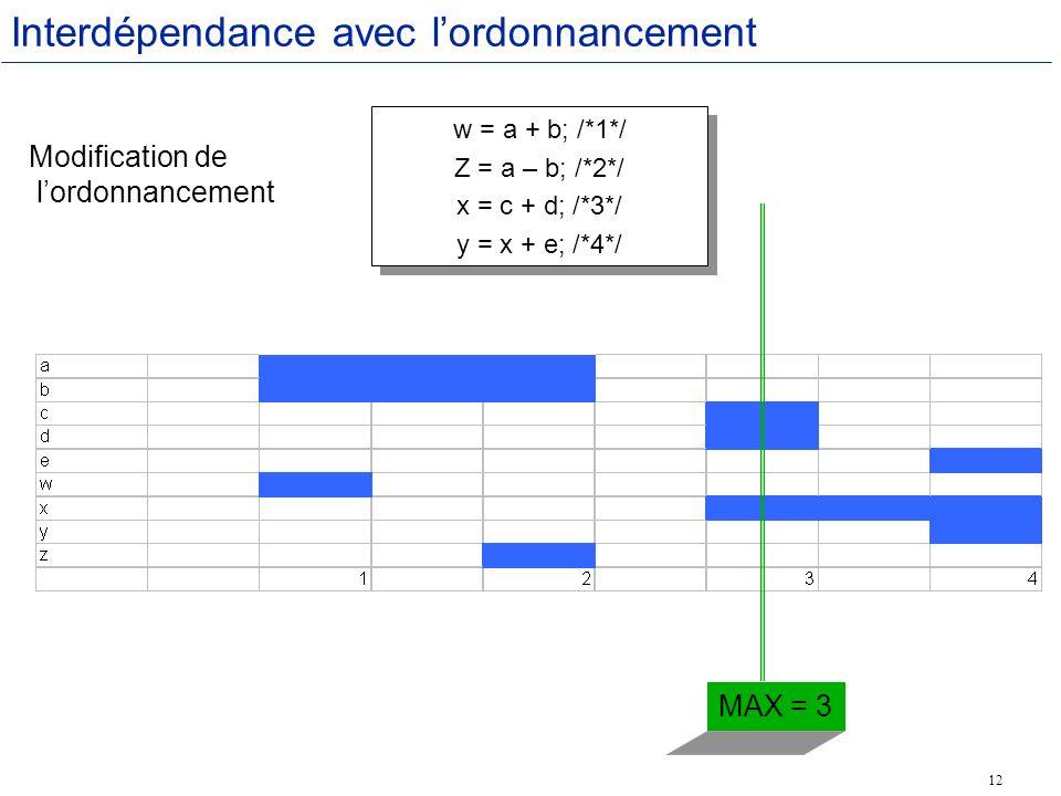12 Interdépendance avec lordonnancement w = a + b; /*1*/ Z = a – b; /*2*/ x = c + d; /*3*/ y = x + e; /*4*/ w = a + b; /*1*/ Z = a – b; /*2*/ x = c + d; /*3*/ y = x + e; /*4*/ MAX Modification de lordonnancement MAX = 3