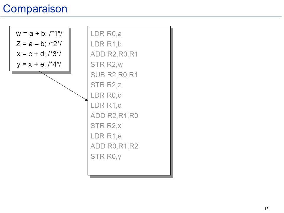 13 Comparaison LDR R0,a LDR R1,b ADD R2,R0,R1 STR R2,w SUB R2,R0,R1 STR R2,z LDR R0,c LDR R1,d ADD R2,R1,R0 STR R2,x LDR R1,e ADD R0,R1,R2 STR R0,y LDR R0,a LDR R1,b ADD R2,R0,R1 STR R2,w SUB R2,R0,R1 STR R2,z LDR R0,c LDR R1,d ADD R2,R1,R0 STR R2,x LDR R1,e ADD R0,R1,R2 STR R0,y w = a + b; /*1*/ Z = a – b; /*2*/ x = c + d; /*3*/ y = x + e; /*4*/ w = a + b; /*1*/ Z = a – b; /*2*/ x = c + d; /*3*/ y = x + e; /*4*/
