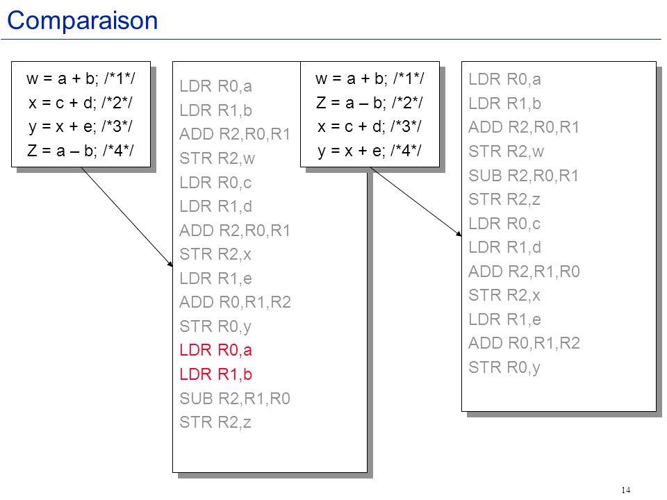 14 Comparaison LDR R0,a LDR R1,b ADD R2,R0,R1 STR R2,w LDR R0,c LDR R1,d ADD R2,R0,R1 STR R2,x LDR R1,e ADD R0,R1,R2 STR R0,y LDR R0,a LDR R1,b SUB R2,R1,R0 STR R2,z LDR R0,a LDR R1,b ADD R2,R0,R1 STR R2,w LDR R0,c LDR R1,d ADD R2,R0,R1 STR R2,x LDR R1,e ADD R0,R1,R2 STR R0,y LDR R0,a LDR R1,b SUB R2,R1,R0 STR R2,z w = a + b; /*1*/ x = c + d; /*2*/ y = x + e; /*3*/ Z = a – b; /*4*/ w = a + b; /*1*/ x = c + d; /*2*/ y = x + e; /*3*/ Z = a – b; /*4*/ LDR R0,a LDR R1,b ADD R2,R0,R1 STR R2,w SUB R2,R0,R1 STR R2,z LDR R0,c LDR R1,d ADD R2,R1,R0 STR R2,x LDR R1,e ADD R0,R1,R2 STR R0,y LDR R0,a LDR R1,b ADD R2,R0,R1 STR R2,w SUB R2,R0,R1 STR R2,z LDR R0,c LDR R1,d ADD R2,R1,R0 STR R2,x LDR R1,e ADD R0,R1,R2 STR R0,y w = a + b; /*1*/ Z = a – b; /*2*/ x = c + d; /*3*/ y = x + e; /*4*/ w = a + b; /*1*/ Z = a – b; /*2*/ x = c + d; /*3*/ y = x + e; /*4*/