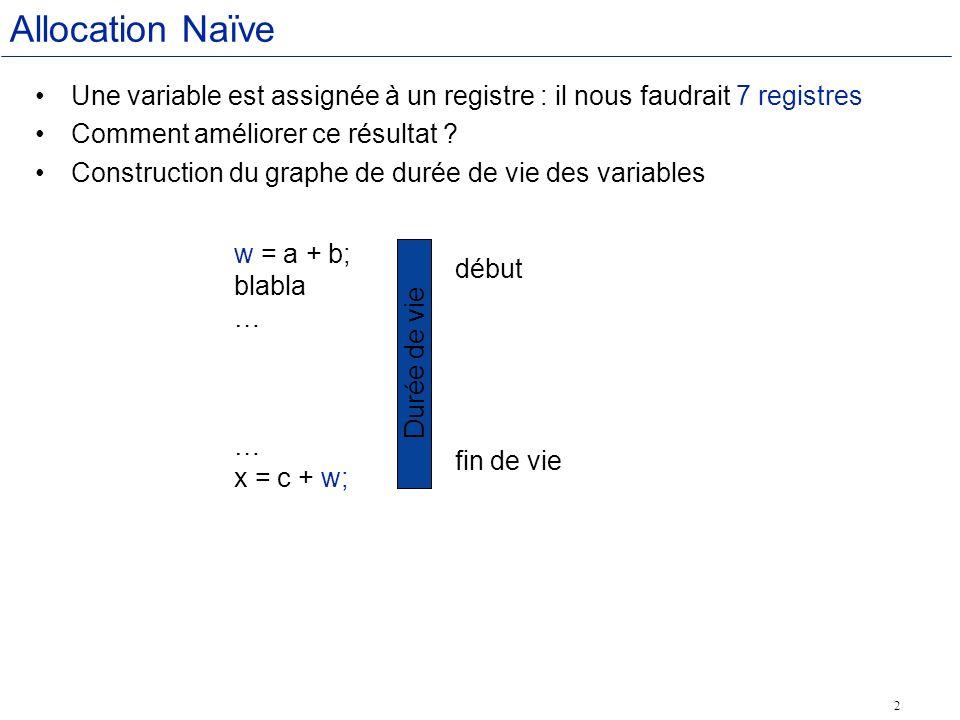 2 Allocation Naïve Une variable est assignée à un registre : il nous faudrait 7 registres Comment améliorer ce résultat .