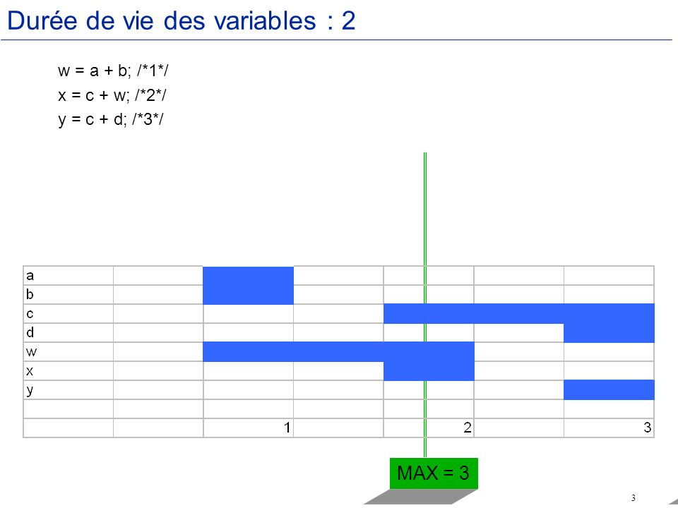 3 Durée de vie des variables : 2 w = a + b; /*1*/ x = c + w; /*2*/ y = c + d; /*3*/ MAX = 3MAX