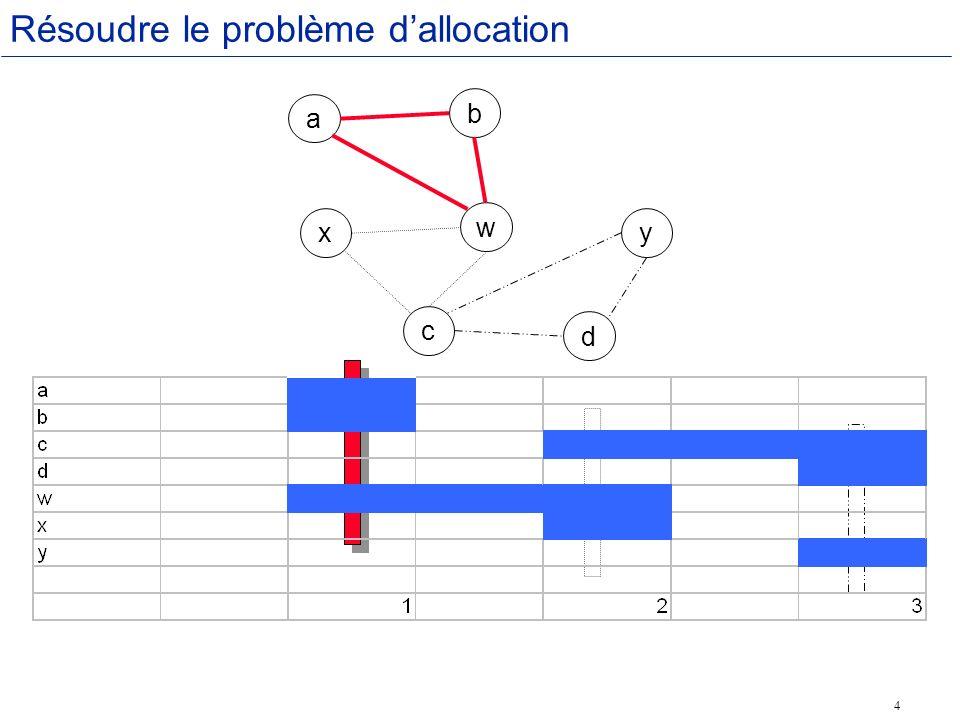 4 a b x w y c d Résoudre le problème dallocation