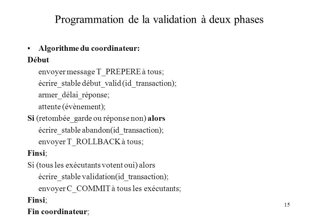 15 Programmation de la validation à deux phases Algorithme du coordinateur: Début envoyer message T_PREPERE à tous; écrire_stable début_valid (id_transaction); armer_délai_réponse; attente (évènement); Si (retombée_garde ou réponse non) alors écrire_stable abandon(id_transaction); envoyer T_ROLLBACK à tous; Finsi; Si (tous les exécutants votent oui) alors écrire_stable validation(id_transaction); envoyer C_COMMIT à tous les exécutants; Finsi; Fin coordinateur;