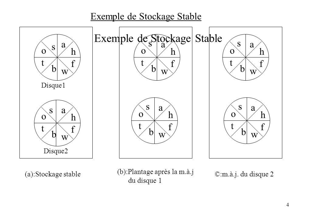4 s o t b w f h a s o t b w f h as o t b w f h a s o t b w f h a s o t b w f h a s o t b w f h a s (a):Stockage stable (b):Plantage après la m.à.j du disque 1 ©:m.à.j.