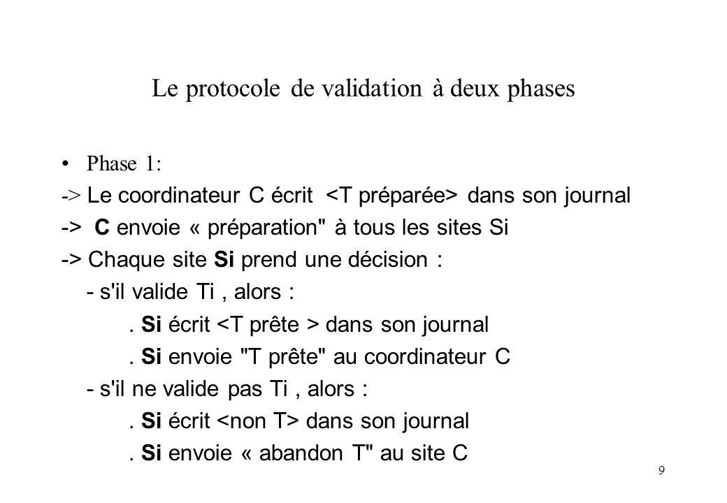 9 Le protocole de validation à deux phases Phase 1: -> Le coordinateur C écrit dans son journal -> C envoie « préparation à tous les sites Si -> Chaque site Si prend une décision : - s il valide Ti, alors :.