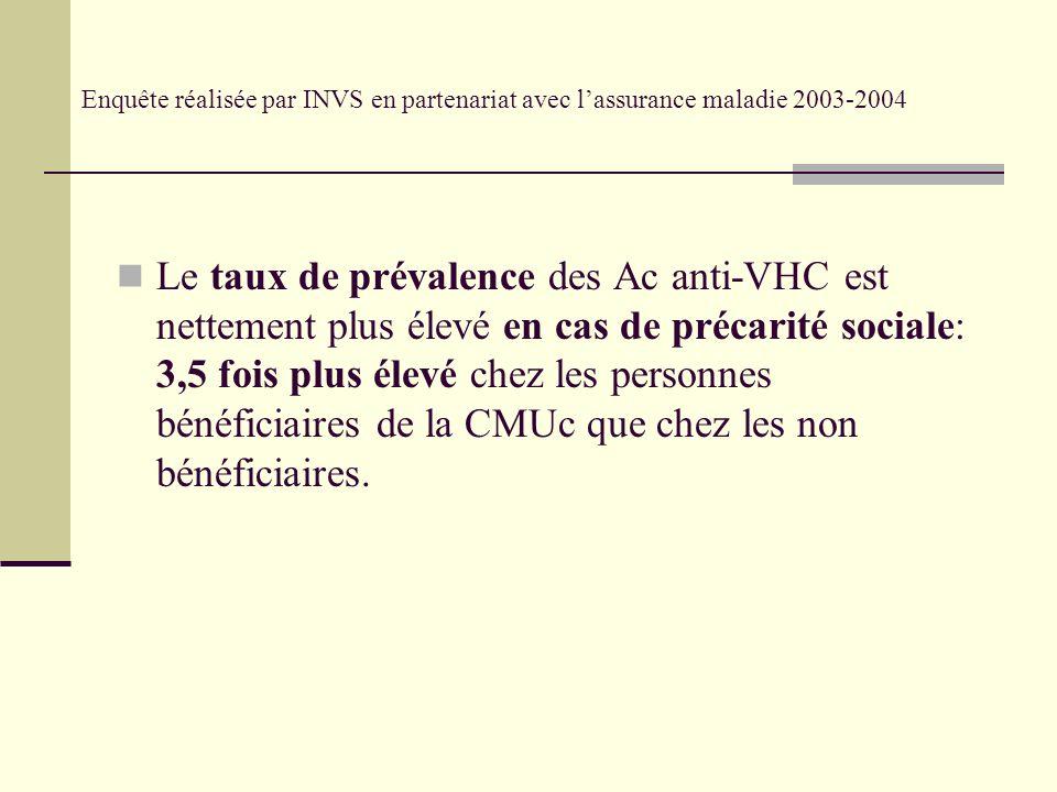 Enquête réalisée par INVS en partenariat avec lassurance maladie 2003-2004 Le taux de prévalence des Ac anti-VHC est nettement plus élevé en cas de précarité sociale: 3,5 fois plus élevé chez les personnes bénéficiaires de la CMUc que chez les non bénéficiaires.
