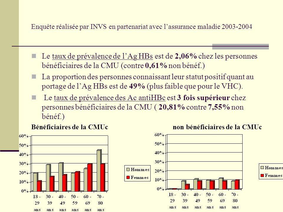 Enquête réalisée par INVS en partenariat avec lassurance maladie 2003-2004 Le taux de prévalence de lAg HBs est de 2,06% chez les personnes bénéficiaires de la CMU (contre 0,61% non bénéf.) La proportion des personnes connaissant leur statut positif quant au portage de lAg HBs est de 49% (plus faible que pour le VHC).